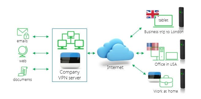 Scheme of company VPN solution